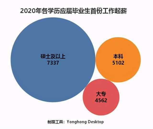 2020年874万毕业生工作找的如何了?